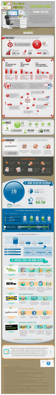 Social media enhacing home decoration